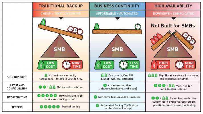 Traditional Backup vs Busines Continuity vs High Availability