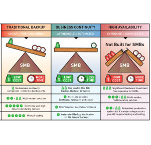 Traditional Backup vs Business Continuity vs High Availability