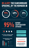 The Ransomware Epidemic By The Numbers